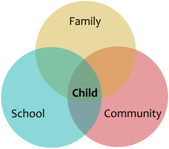 Family-School Collaboration - Competent Kids, Caring ...