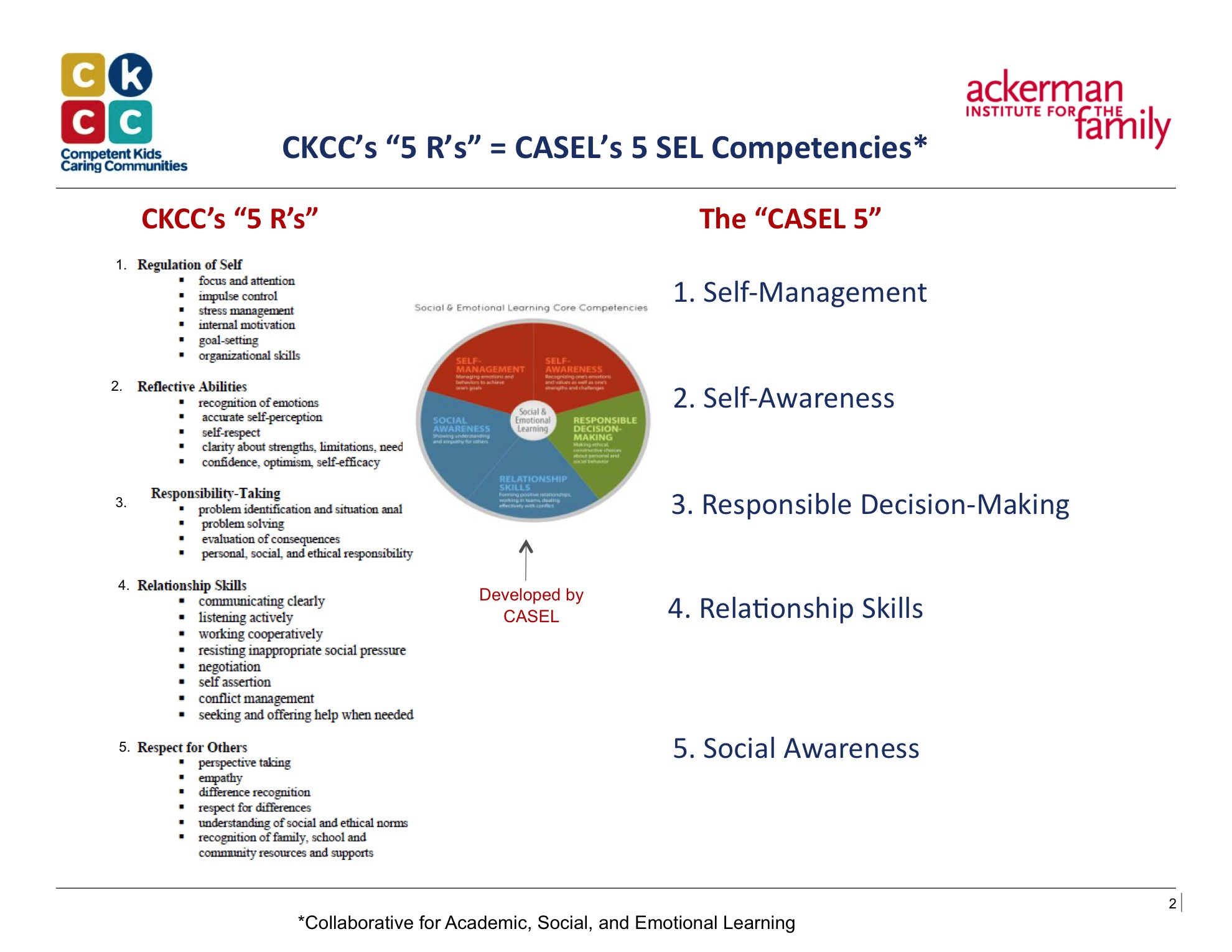 When Social And Emotional Learning Is >> About Competent Kids Caring Communities